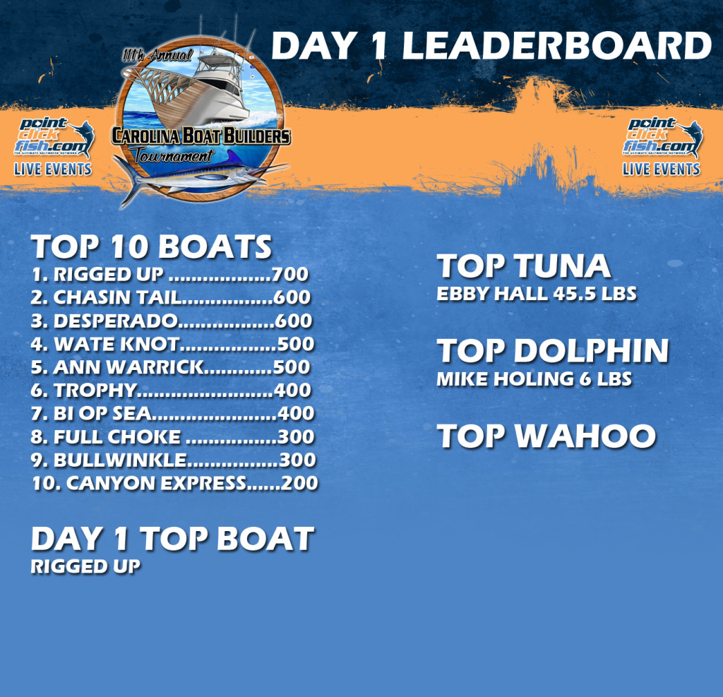 Day 1 Leaderboard